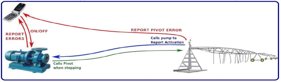 Pumps And Pivots  U2013 Farm Cam Sa